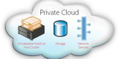 Private Cloud Infrastructure Services