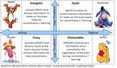 Sensory Processing Types, love this visual map Sensory Diet, Sensory Issues, Autism Sensory, Sensory Activities, Sensory Therapy, School Ot, Sensory Integration, Sensory Processing Disorder, Speech Language Pathology