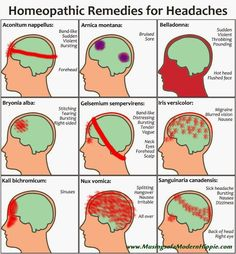 Homeopathic Remedies for Headaches