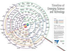 Timeline of emerging and future technologies