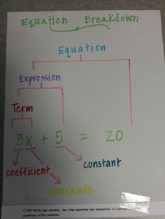 equation graphic organizer or could be a great anchor chart Math Strategies, Math Resources, Middle School Classroom, Math Classroom, Math Teacher, Teaching Math, Math Math, Math Games, Junior High Math