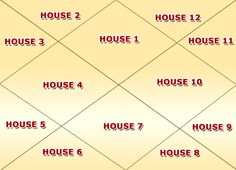 Learn what each house represents in your chart  http://www.vedicastrologysource.com/the-houses/