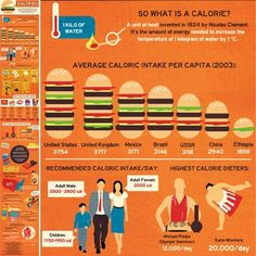 13 Nifty Nutrition Infographics - Shape.com