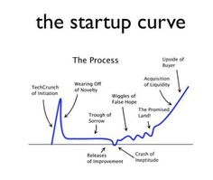 The product-market fit obsession | LAUNCHING TECH VENTURES