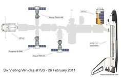 All Your Favorite Spaceships, Compared by Size | International Space Station visitors