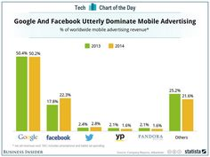 Google And Facebook Rule Mobile Advertising — And No One Else Is Even Close http://read.bi/1oFog3D  via @SAI pic.twitter.com/UrIvmZLjRc