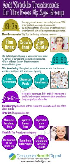 Anti-Wrinkle Treatments By Age Group