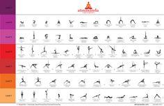 The Atmananda Yoga Sequence is the body of knowledge, experienced through Hatha Yoga, Iyengar Yoga and Ashtanga Yoga, combined to create a Vinyasa flow.