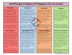 TeachThought: A Diagram of Pedagogy in the Century 21st Century Learning, 21st Century Skills, Teaching Methods, Learning Resources, Teaching Ideas, Professional Development For Teachers, Intrinsic Motivation, Information Literacy, Instructional Design