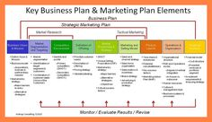 Strategic Planning Template Word - 40 Strategic Planning Template Word , Pricing Strategy Marketing Plan S Hd Businessplan Plan Marketing, Strategic Marketing Plan, Marketing Strategy Template, Business Marketing, Online Marketing, Marketing Proposal, Marketing Process, Restaurant Marketing Plan, Luxury Marketing