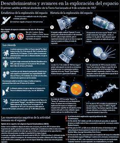 La exploracion del espacio