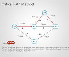 Free Critical Path Method PowerPoint Template is a simple presentation design… Presentation Design Template, Business Powerpoint Presentation, Business Powerpoint Templates, Powerpoint Presentations, College Nursing, Path Design, Slide Design, Paths, Free