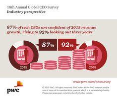 of Tech CEOs are confident about 2015 revenue growth Technology, Confident, Explore, Engineering, Construction, Tech, Building, Tecnologia, Exploring
