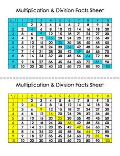 Multiplication & Division Fact Sheet - 1 page. Subject: Math. 2 small copies of a 10 x 10 Multiplication & Division Fact Sheet.    I had my students cut them in half and place one inside their math folder and the other in their homework folder.     Hope this helps =) * Free Printable Worksheet * http://www.teacherspayteachers.com/Store/Felisa-Williams