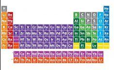 Tabla periodica dinamica interactiva tabla periodica tabla la tabla periodica completa tabla periodica pdf numeros de oxidacion tabla periodica completa pdf tabla urtaz Images