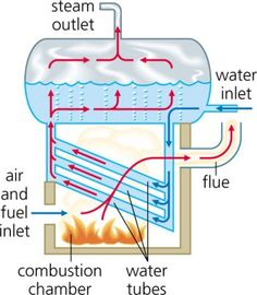 BOILER - a fuel-burning apparatus or container for heating water, in particular. a household device providing a hot-water supply or serving a central heating system. a tank for generating steam under pressure in a steam engine.