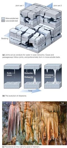 Learning Geology: Caves and Karst