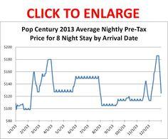 2013 Disney Cost Calendar - http://yourfirstvisit.net/wp-content/uploads/2011/09/Pop-Century-Resort-2013-Prices.jpg