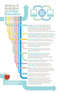 Educational infographic & data visualisation History & Evolution of Online Learning. Infographic Description History & Evolution of Online Grants For College, Financial Aid For College, Education College, Nursing School Scholarships, Nursing Schools, Online College Degrees, Importance Of Time Management, Secondary Teacher, Teaching Methods