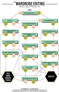 Wardrobe Editing Decision Tree - Advice from Katie Anderson on How to Purge Your Wardrobe (For Spring Cleaning) Organizar Closets, Katie Anderson, Decision Tree, Decision Making, Tips & Tricks, Magic Tricks, Closet Organization, Organizing Wardrobe, Organization Quotes