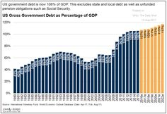 Higher interest rates don't mix with massive public and private debt. But easy credit causes a false sense of prosperity – and more debt. Market Economy, Us Government, Stock Market, Debt, Investing