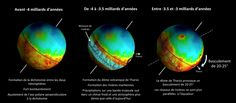 El planeta Marte se inclinó entre 20 y 25 grados hace unos 3000 ó 3500 millones de años. Y la causa fue su extensa estructura volcánica, la mayor del Sistema Solar. Debido a su extraordinaria masa, el domo volcánico de lava de Tharsis produjo una rotación de la corteza y el manto de Marte con respecto a su núcleo. No fue el eje de rotación de Marte el que se desplazó sino las capas exteriores las que giraron respecto del núcleo interno. Es como si París se desplazara hasta el Polo Norte.