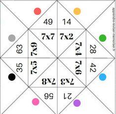 Réviser les tables de multiplication en s'amusant (résultats et facteurs) -> 2 cocotte des multiplications à télécharger Math Activities For Kids, Math For Kids, Math Games, Math Multiplication Worksheets, Multiplication Strategies, Math Fractions, Multiplication Table Printable, Maths, Math Graphic Organizers