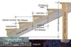 Как построить деревянное крыльцо