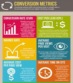 Here are some vital conversion metrics to consider for your website and landing page.