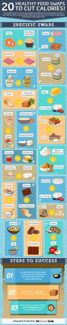 20 Healthy Food Swaps to Cut Calories  [by Get Slimmer Guide -- via #tipsographic]. More at tipsographic.com