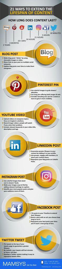 Extend the lifespan of your site's content.  Find more stuff: dynamicwebmarketingsecrets.com