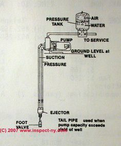 Photograph of a sketch of a 2-line jet pump
