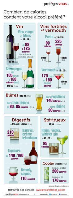 Infographie: Combien de calories contient votre alcool préféré?