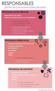 Infografía de Maite Rodríguez relativa a: Responsables Plan Comunicación | @Piktochart Infographic