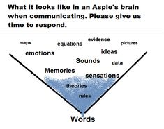 ''What it looks like in an Aspie's brain when communicating. Please give us time to respond.'' source: Aspie Humor