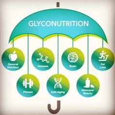 Glyconutrition what is it? Glyconutrition is the building blocks to the physical body! Mannatech has been the pioneer in glyconutrition or glyconutrients based on science in glycobiology! Adding these essential components to our lives can have a dramatic positive increase and will allow the body to function how it was designed! . . . . #glycomentor #ambrotose #goodforyou #health #foryourhealth #mannatech #perfectbalance #coffee #antioxidant #antioxidantsupport #healthy #glyco #cognitive…