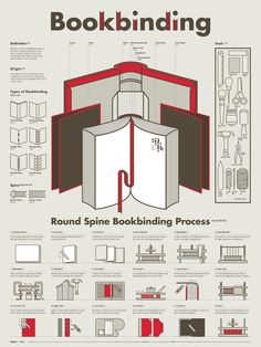 1603 Bookbinding Infographic Poster on Behance