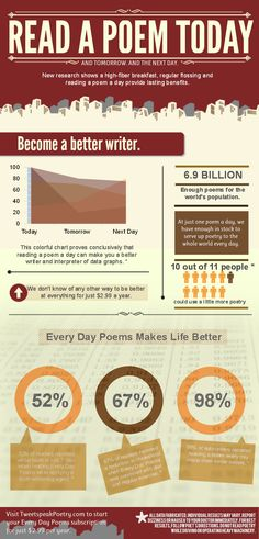 Read a Poem Today, get whiter teeth and stronger legs tomorrow ;-)