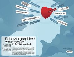 Introducing Behaviorgraphics by Brian Solis and JESS3 (social media infographic)