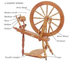Spinning Basics: Parts of a Spinning Wheel