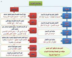 القواعد النحوية الشاملة لجميع المستويات موسوعة المعلم والتلميذ Arabic Alphabet For Kids Arabic Language Learning Arabic