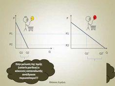Ελαστικότητα και συνολική δαπάνη καταναλωτή