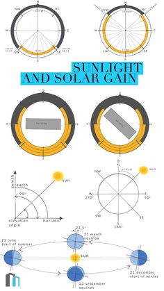 An introduction to working with sunlight and solar gain. We look at sun angles, sun paths and how to orientate a building to maximise on these.