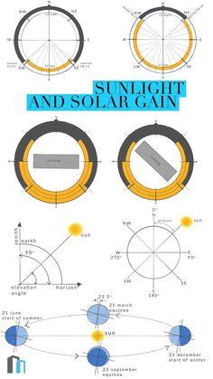 27 Best Sun Path - Diagram images in 2014 | Sun path diagram, Paths