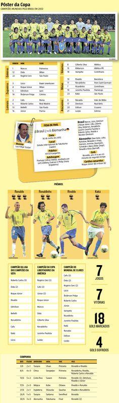 Passados exatos 15 anos desde a conquista do pentacampeonato mundial pelo Brasil, muitos torcedores provavelmente já se esqueceram do forte contexto de descrença que cercava a Seleção às vésperas da Copa do Mundo da Coreia do Sul e do Japão, em 2002 (30/06/2017) #Futebol #SeleçãoBrasileira #Brasil #PentaCampeã #5Estrelas #Copa2002 #Penta #Copa #Campeão #CopaJapãoCoreia #Infografia #Infográfico #HojeEmDia