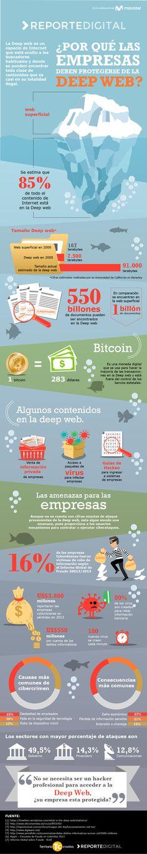Hola: Una infografía sobre ¿Por qué las empresas deben cuidarse de la Deep Web? Vía Un saludo