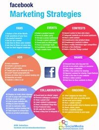 64 Facebook Marketing strategies in a tidy infographic. Click this pin to get your very own copy you can print out and use for your own Facebook marketing campaigns. Visit www.socialmediaonlineclasses.com for more information on using social media to grow your business.