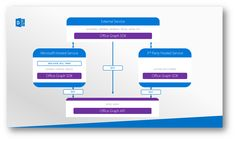 Office Graph goes CRUD - Helge Solheim's blog - Site Home - MSDN Blogs