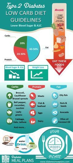 Eating a low carb diet for type 2 diabetes outperforms a low fat high carb  diet