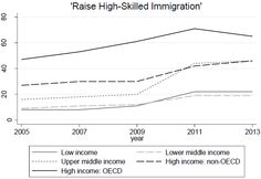 What's the best policy to attract high-skilled migrants?